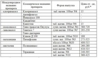 Таблица цен и состава свечей от молочницы