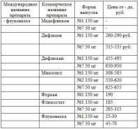 Фото сравнительной таблицы препаратов от молочницы и цен на них