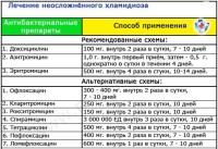 Список лекарств, которые назначают при хламидиозе