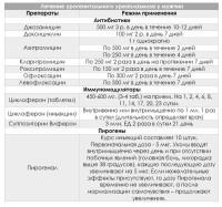 Список лекарственных препаратов
